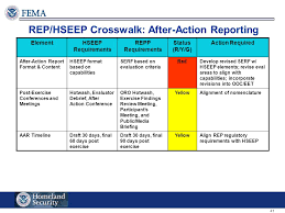 After Action Report Sample Magnificent Technological Hazards Divisions Ppt Video Online Download