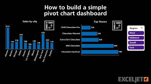 Excel Pivot Chart Dashboard How To Build A Simple Pivot Chart Dashboard