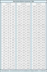 Vertex Distance Chart Vertex Contact Lens Chart Bedowntowndaytona Com