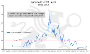 Interest Rate Chart 2019 Canadian Interest Rates Chart Of The Week Bmg