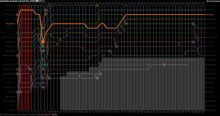 Formula 1 Chart Vislives D3 Lap Charts