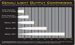 Hid Lumens Chart Led Flood Light Led Flood Light Lumens Chart