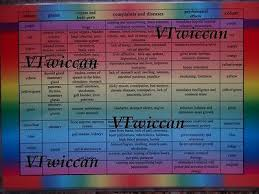 Color Therapy Chart Colour Color Therapy 2 Sided Chart Laminated Wiccan Pagan