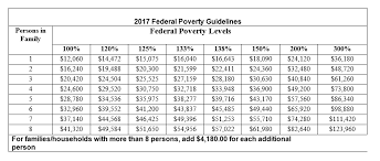 Federal Poverty Line 2017 Chart 2017 Federal Poverty Guidelines Harrisonburg Community