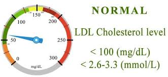 Ldl Cholesterol Levels Should Be Less Than 100 How To Lower