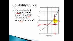 Reading A Solubility Chart Solubility Curves Saturated Unsaturated Supersaturated Solutions