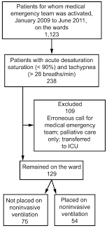 Outcomes Of Patients Treated With Noninvasive Ventilation By