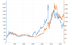 Jewelove Platinum V S Gold Historical Price Comparison Chart