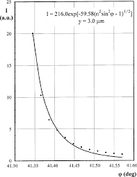 intensity vs angle of incidence for a constant probe to surface distance other