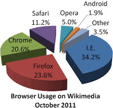 Chart Browser File Wikimedia Browser Share Pie Chart Png Wikimedia Commons