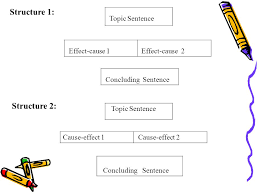 Casue And Effect Paragraph Development _____ By Cause And Effect Ppt Download
