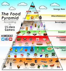 food pyramid 2014. Contemporary Food Inside Food Pyramid 2014 S