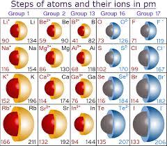 Atomic Ion Size Chart Www Bedowntowndaytona Com