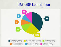 Uae Economic Outlook 2015 Research Konnection