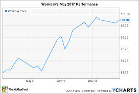 Wday Chart Why Workday Inc Stock Rose 14 In May The Motley Fool