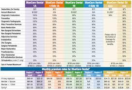 benefits rates