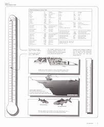 units of measurement conversion chart pdf metric unit conversion chart elegant measuring conversion chart