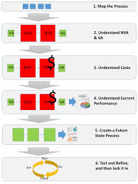 What Is Business Process Reengineering A Guide For Any Size