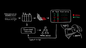 Design And Analysis Of Algorithms Mit System Predicts 85 Percent Of Cyber Attacks Using Input From