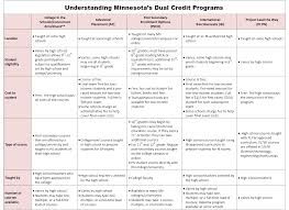 College Comparison Chart Dual High School College Credit Center For School Change