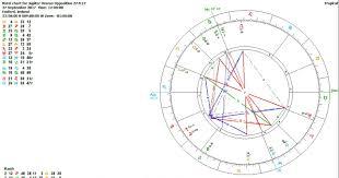 jupiter the jupiter transits 2017 and the jupiter uranus for my worldwide western astrology courses see enlightenedastrologycourse com for my worldwide vedic astrology courses