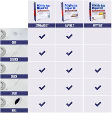 acrylic bath repair kit which kit do i need acrylic bath repair kit bunnings au