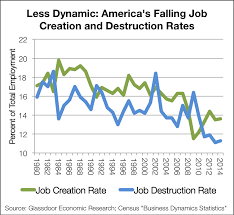 of job growth today from start ups is actually well below past decades and is down 25 percent since 1980 this is a worrying trend for the long term