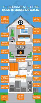 Home Renovation Costs What To Expect Solo Real Estate Inc