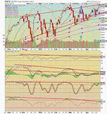 The Keystone Speculator Spx S P 500 Daily Chart Moving