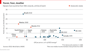 Daily Chart Crime And The Olympics Graphic Detail The