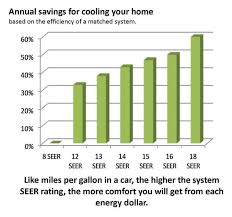 Seer Rating Chart Save Energy And Money