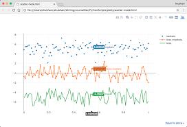 Plotly Financial Charts Python Plotly Tutorial Journaldev