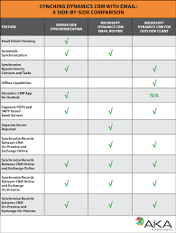 Crm Comparison Chart Synchronizing Your Email System With Microsoft Dynamics Crm