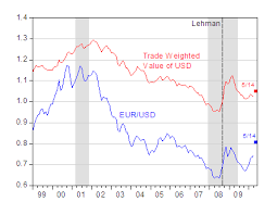 Us Dollar Depreciation Chart What Does A Euro Depreciation Mean For The Us Econbrowser