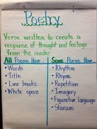 A Peek At My Week Poetry Anchor Chart Teaching Poetry