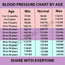 High Blood Pressure Measurement Chart High Blood Pressure Blood Pressure Remedies Normal Blood
