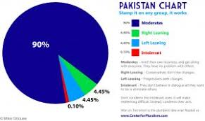 Pakistan Religion Pie Chart Karachi Interfaith Conference For A Cohesive Pakistan