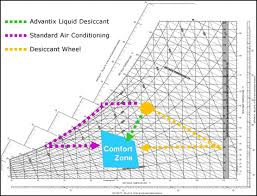Temperature Humidity Comfort Zone Chart Carmel Software Blog The Art And Science Of Psychrometrics