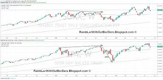 Rambler Without Borders Stock Market Does Soxx Always