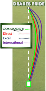 Aero Bowls Trajectory Chart Aero Bowls Trajectory Chart Bowls Trajectory Guide