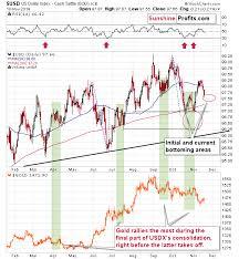 Gold Forecast Bullish Bearish Live Trading News