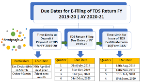 Tds Rate Chart For Ay 2019 20 Due Dates For E Filing Of Tds Tcs Return Fy 2019 20 Ay 2020 21
