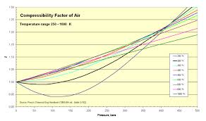 compressibility factor graph. compressibility of air factor graph a