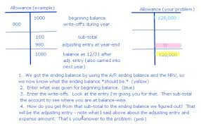 allowance for uncollectible accounts balance sheet anabel buskes blog accounting allowance for doubtful accounts