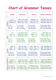 How To Make A Beautiful Chart On Tenses Best Picture Of