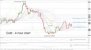 Gold Rsi Chart Technical Analysis Gold Pares Some Losses Rsi Looks