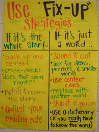 Monitor And Clarify Anchor Chart Reading Comprehension Strategies For Middle School Students