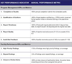 Template Audit Report Cost Audit Compliance Report Format And Compliance Audit Report
