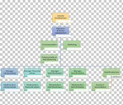 Diagram Of Organizational Chart Marketing For Dummies Organizational Chart Diagram Grams