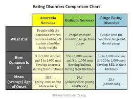 graphs on eating disorders graphs and charts eating disorder charts